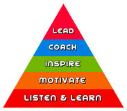 Leadership pyramid Royalty Free Stock Image