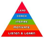Leadership pyramid. Pyramid towards coaching and leadership Royalty Free Stock Image