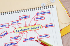 Leadership qualities. Concept for leadership qualities - many uses in the management industry stock images
