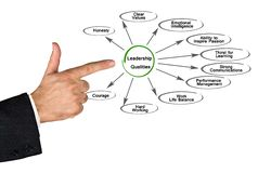 Leadership Qualities. Presenting diagram of Leadership Qualities stock images