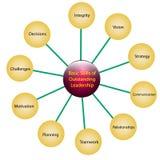 Leadership skills Stock Image