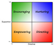 Leadership styles. Overview of different kinds of leadership styles: encouraging, nurturing, empowering and directing Stock Photo