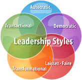 Leadership styles business diagram illustration. Business strategy concept infographic diagram illustration of leadership styles Royalty Free Stock Photo