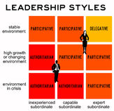 Leadership styles. Different styles of leadership in different environments Royalty Free Stock Photos