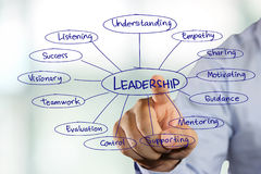 Leadership Typography Concept Royalty Free Stock Photography