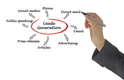 Leads generation. Presenting diagram of Leads generation stock image
