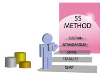 Lean management 5S method concept. Person is standing on the staircase. At each step is given one step of implementation method, which establishes order in the Vector Illustration