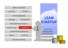 Lean management startup concept Royalty Free Stock Images