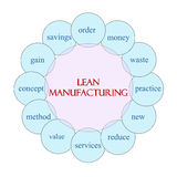 Lean Manufacturing Circular Word Concept. Lean Manufacturing concept circular diagram in pink and blue with great terms such as waste, reduce, new, value and Royalty Free Stock Photo