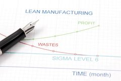 Lean Manufacturing Management. Efficiency of Lean Manufacturing Management is shown by graphics Royalty Free Stock Photo