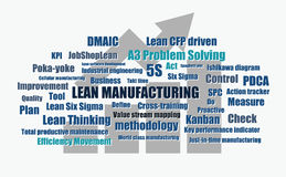 Lean manufacturing words vector. Lean manufacturing continuous improvement tool words abstract vector illustration Royalty Free Stock Photo
