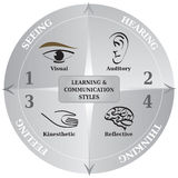 4 Learning Communication Styles Diagram - Life Coaching - NLP Royalty Free Stock Images