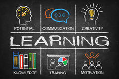 Learning concept Chart with keywords and icons Stock Photography