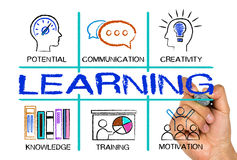 Learning concept Chart with keywords and icons Royalty Free Stock Images