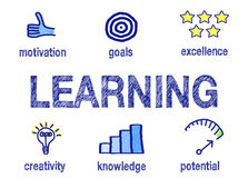 Learning and education. Text 'learning' in large blue uppercase letters surrounded by small illustrations and text of motivation, goals, excellence, creativity royalty free illustration