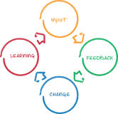 Learning improvement business diagram. Learning improvement cycle staff business strategy whiteboard diagram Stock Photo