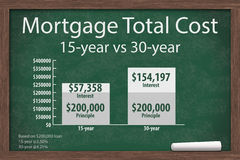 Learning about mortgage costs Stock Images