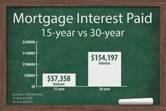 Learning about mortgage interest rates costs. Chalkboard with a piece of chalk and an infographic on the mortgage interest paid Stock Photo