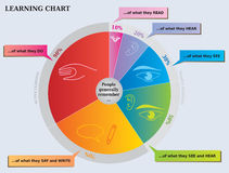 Learning Pie Chart - What People Remember Diagram Royalty Free Stock Image