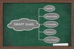 Learning about SMART Goals on chalkboard royalty free stock photography