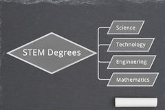 Learning about STEM degrees on chalkboard royalty free stock photo
