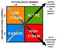 Learning versus burnout. Diagram constituted of psychological demands versus decision latitude vector illustration