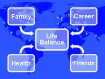 Leben-Schwerpunkt-Diagramm zeigt Familie stock abbildung