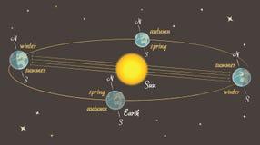Lección de la astronomía: las estaciones en la tierra ilustración del vector