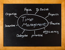 Lección de la gerencia de tiempo Imagen de archivo