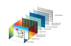 LED har tillåtna nya skärmar och avkännare som ska framkallas, medan stock illustrationer