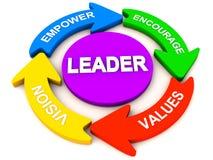 Ledarskapelement eller kvaliteter Royaltyfri Fotografi