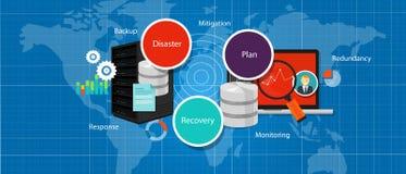 Ledning för överflöd för strategi för kris för plan för Drp katastrofåterställning reserv- stock illustrationer