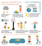 Left-handed Info graphic Stock Photography
