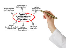 Legacy Application Migration. Diagram of Legacy Application Migration Stock Photo
