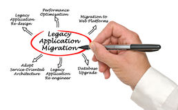Legacy Application Migration. Diagram of Legacy Application Migration Stock Photography
