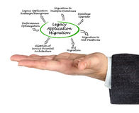Legacy Application Migration. Presenting diagram of Legacy Application Migration Stock Photo