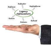 Legacy Application. Presenting Diagram of Legacy Application Stock Photos