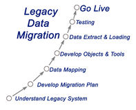 Legacy Data Migration. Diagram of Legacy Data Migration Stock Photography