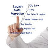 Legacy Data Migration. Presenting diagram of Legacy Data Migration Royalty Free Stock Photo
