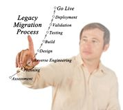 Legacy Migration Process. Man presenting Legacy Migration Process Royalty Free Stock Photos