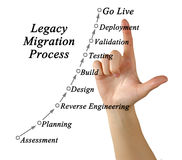 Legacy Migration Process. Presenting diagram of Legacy Migration Process Stock Images