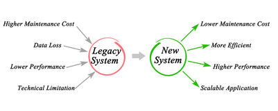 Legacy System. Diagram of Legacy System migration Royalty Free Stock Photography