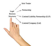 Legal Business Structures Royalty Free Stock Image