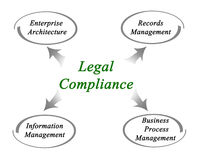 Legal Compliance. Diagram of areas of Legal Compliance stock illustration