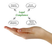 Legal Compliance Royalty Free Stock Image