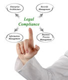 Legal Compliance. Presenting diagram of Legal Compliance stock photography