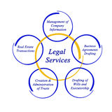Legal services. Important types of Legal services Stock Photo