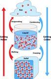 Legami chimici formati e rotti illustrazione di stock
