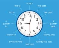 Lernen Sie, der Zeit mit einer analogen infographic Uhr zu sagen Stockbild