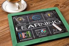 Lernkonzept-Diagramm mit Schlüsselwörtern und Ikonen Lizenzfreie Stockbilder